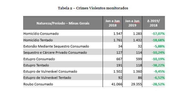 Tabela de crimes violentos no Estado